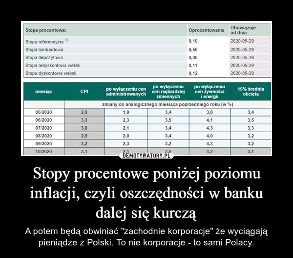 """Stopy procentowe poniżej poziomu inflacji, czyli oszczędności w banku dalej się kurczą – A potem będą obwiniać """"zachodnie korporacje"""" że wyciągają pieniądze z Polski. To nie korporacje - to sami Polacy."""