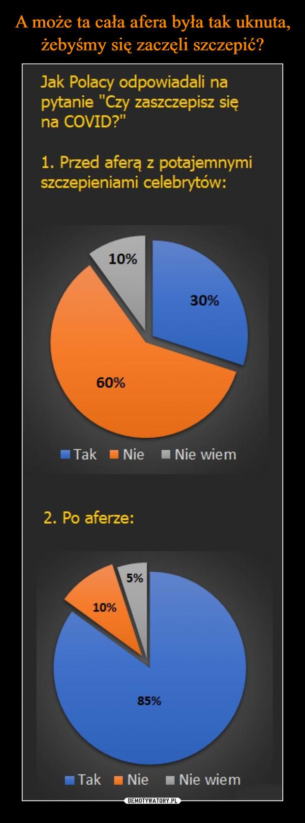 """–  Jak Polacy odpowiadali na pytanie """"Czy zaszczepisz się na COVID?"""" 1. Przed aferą z potajemnymi szczepieniami celebrytów: 60% Tak Nie • Nie wiem 2. Po aferze: 5% 10% Tak • Nie • Nie wiem"""