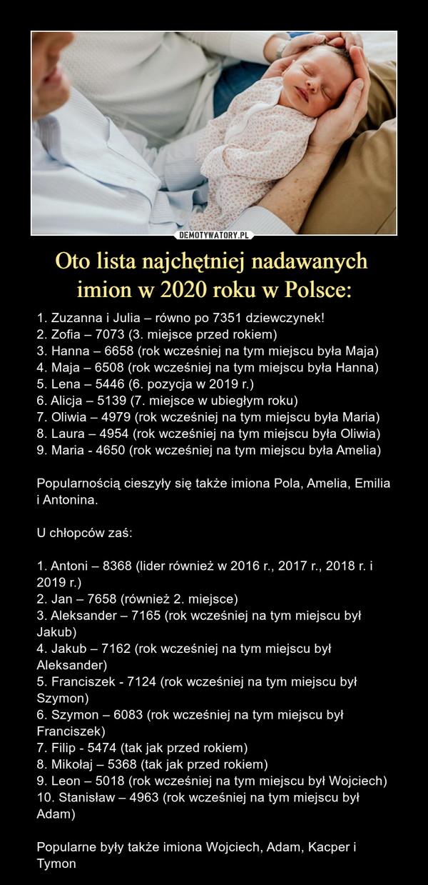 Oto lista najchętniej nadawanych imion w 2020 roku w Polsce: – 1. Zuzanna i Julia – równo po 7351 dziewczynek!2. Zofia – 7073 (3. miejsce przed rokiem)3. Hanna – 6658 (rok wcześniej na tym miejscu była Maja)4. Maja – 6508 (rok wcześniej na tym miejscu była Hanna)5. Lena – 5446 (6. pozycja w 2019 r.)6. Alicja – 5139 (7. miejsce w ubiegłym roku)7. Oliwia – 4979 (rok wcześniej na tym miejscu była Maria)8. Laura – 4954 (rok wcześniej na tym miejscu była Oliwia)9. Maria - 4650 (rok wcześniej na tym miejscu była Amelia)Popularnością cieszyły się także imiona Pola, Amelia, Emilia i Antonina.U chłopców zaś:1. Antoni – 8368 (lider również w 2016 r., 2017 r., 2018 r. i 2019 r.)2. Jan – 7658 (również 2. miejsce)3. Aleksander – 7165 (rok wcześniej na tym miejscu był Jakub)4. Jakub – 7162 (rok wcześniej na tym miejscu był Aleksander)5. Franciszek - 7124 (rok wcześniej na tym miejscu był Szymon)6. Szymon – 6083 (rok wcześniej na tym miejscu był Franciszek)7. Filip - 5474 (tak jak przed rokiem)8. Mikołaj – 5368 (tak jak przed rokiem)9. Leon – 5018 (rok wcześniej na tym miejscu był Wojciech)10. Stanisław – 4963 (rok wcześniej na tym miejscu był Adam)Popularne były także imiona Wojciech, Adam, Kacper i Tymon