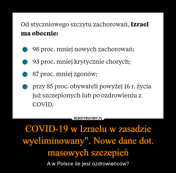 """COVID-19 w Izraelu w zasadzie wyeliminowany"""". Nowe dane dot. masowych szczepień – A w Polsce ile jest ozdrowieńców?"""