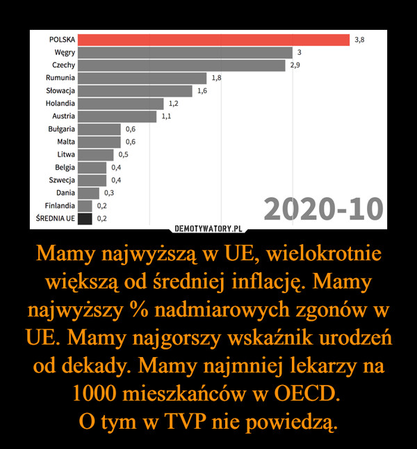 Mamy najwyższą w UE, wielokrotnie większą od średniej inflację. Mamy najwyższy % nadmiarowych zgonów w UE. Mamy najgorszy wskaźnik urodzeń od dekady. Mamy najmniej lekarzy na 1000 mieszkańców w OECD. O tym w TVP nie powiedzą. –