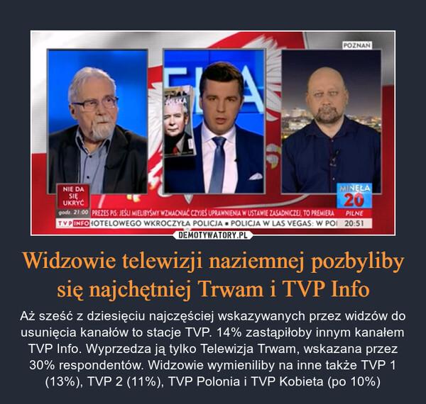 Widzowie telewizji naziemnej pozbyliby się najchętniej Trwam i TVP Info – Aż sześć z dziesięciu najczęściej wskazywanych przez widzów do usunięcia kanałów to stacje TVP. 14% zastąpiłoby innym kanałem TVP Info. Wyprzedza ją tylko Telewizja Trwam, wskazana przez 30% respondentów. Widzowie wymieniliby na inne także TVP 1 (13%), TVP 2 (11%), TVP Polonia i TVP Kobieta (po 10%)